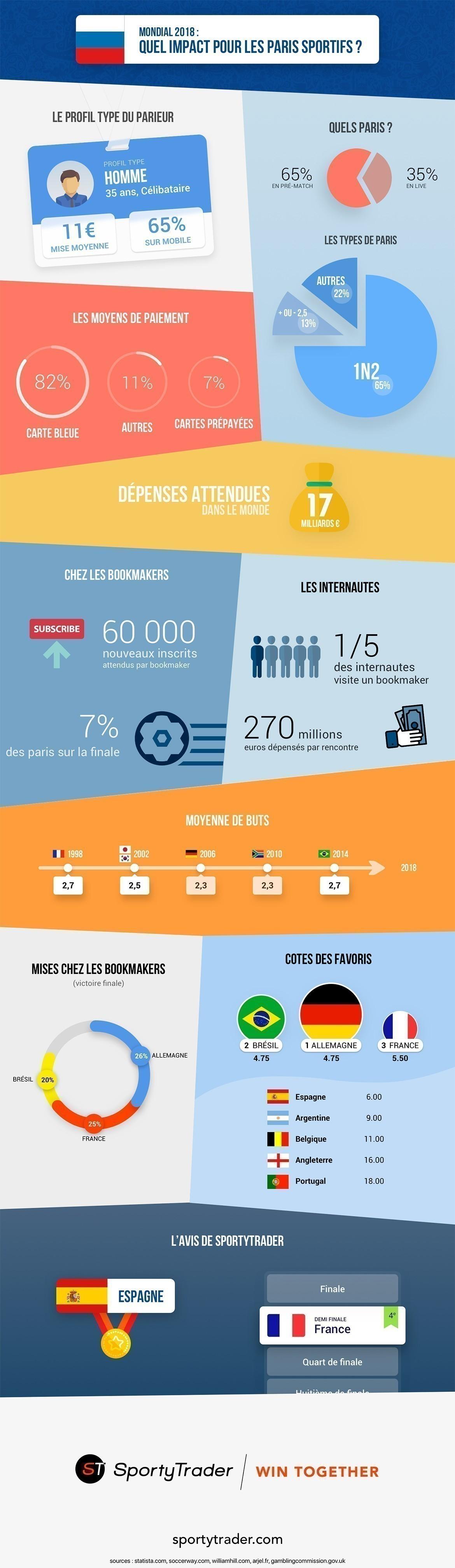 Parier Coupe du Monde 2018 - Infographie