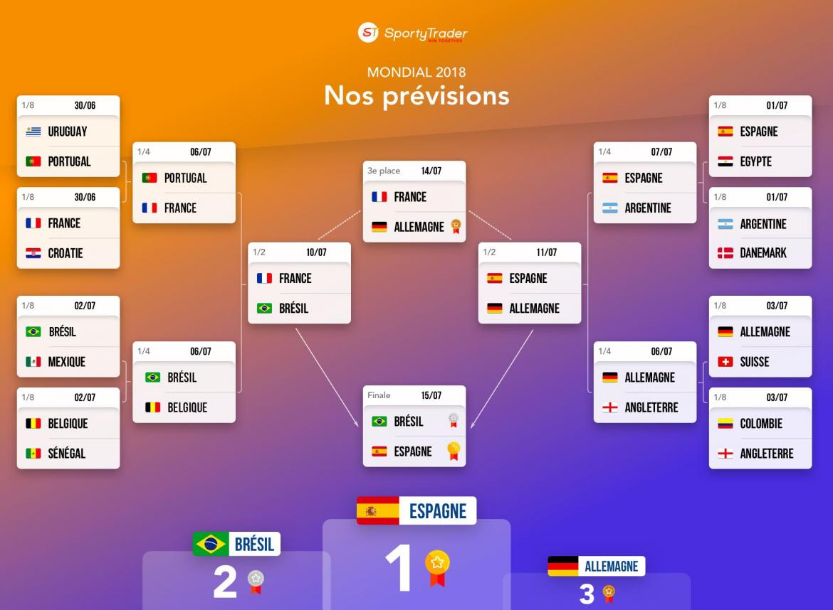 Pronostic coupe du monde 2018 de football analyse des 64 matchs - Coupe du monde 2018 football ...