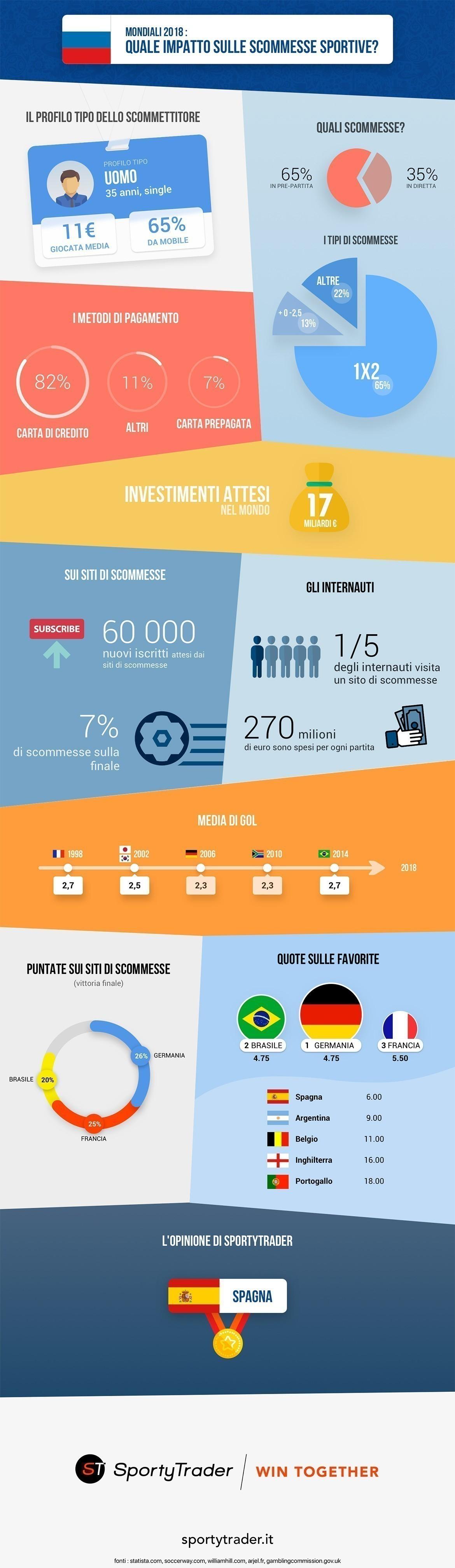Mondiali - infografica e pronostici