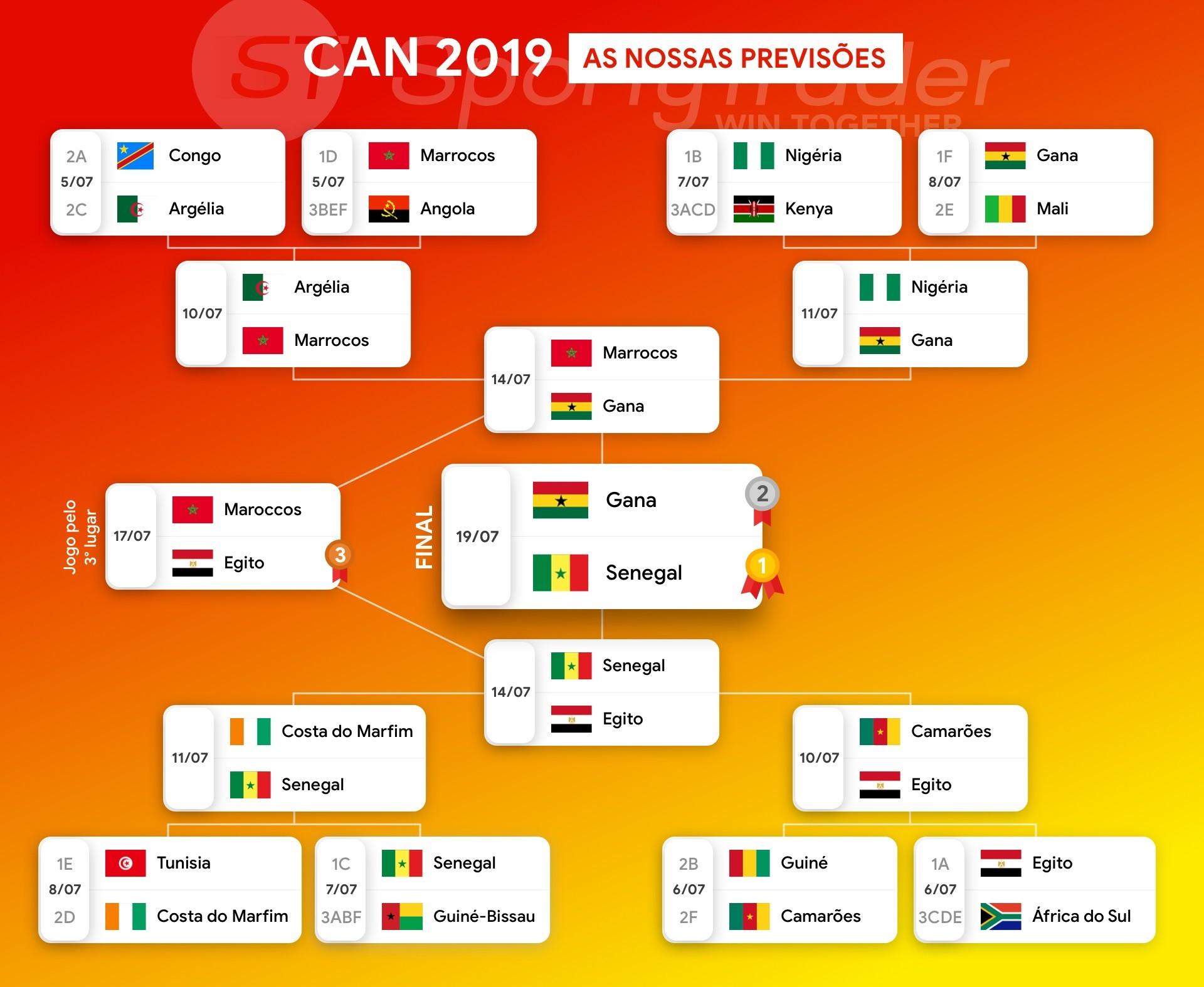 Apresentação e prognóstico do CAN 2019