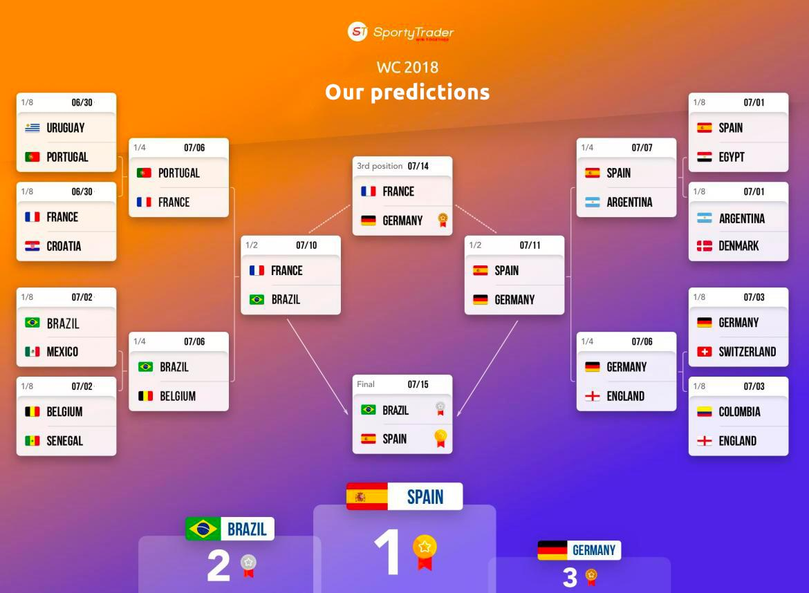 World Cup 2018 Betting Tips - Analysis of all 64 football matches