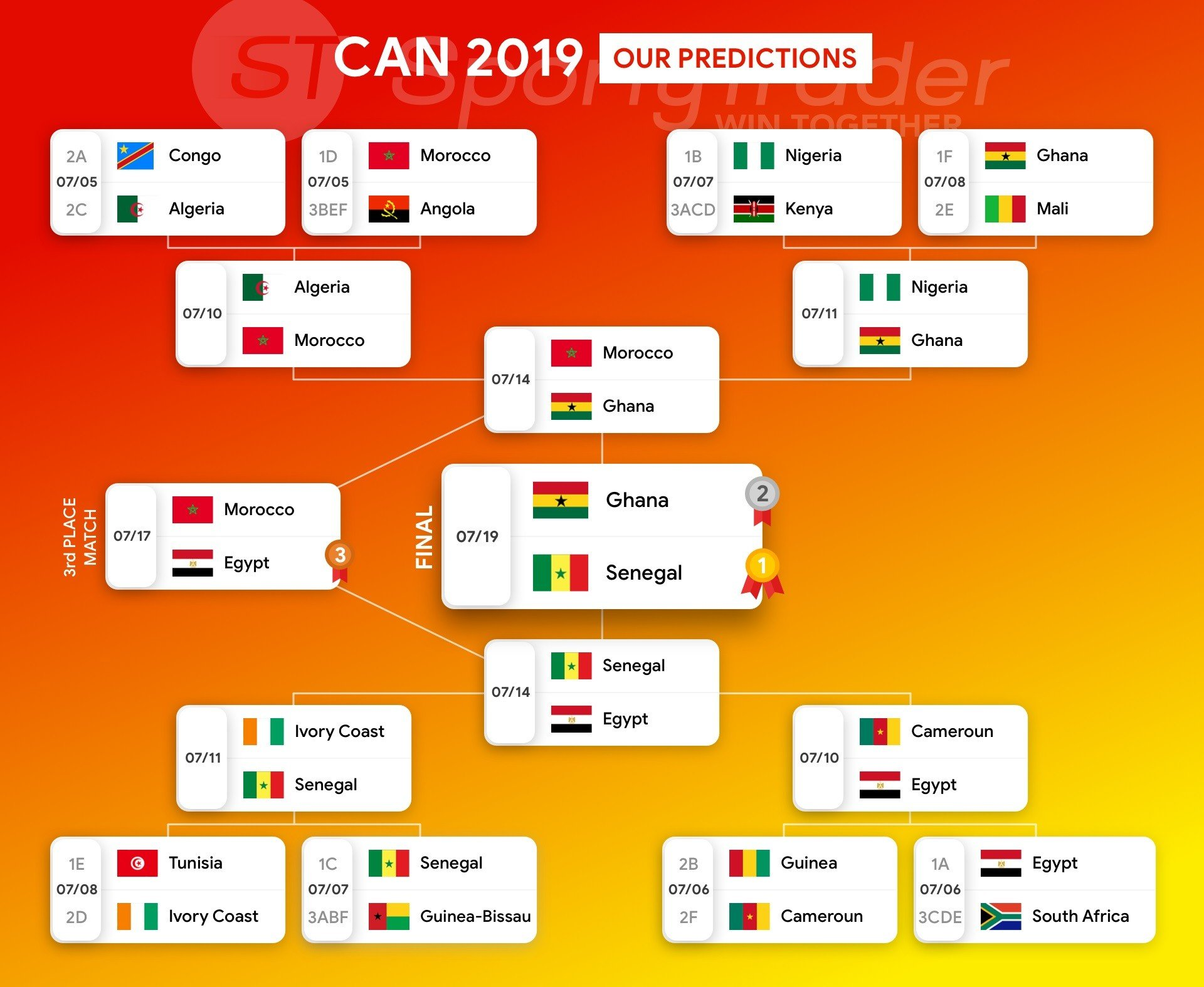 CAN 2019 Predictions